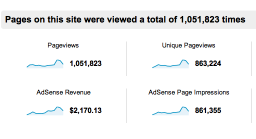 how to get views on website