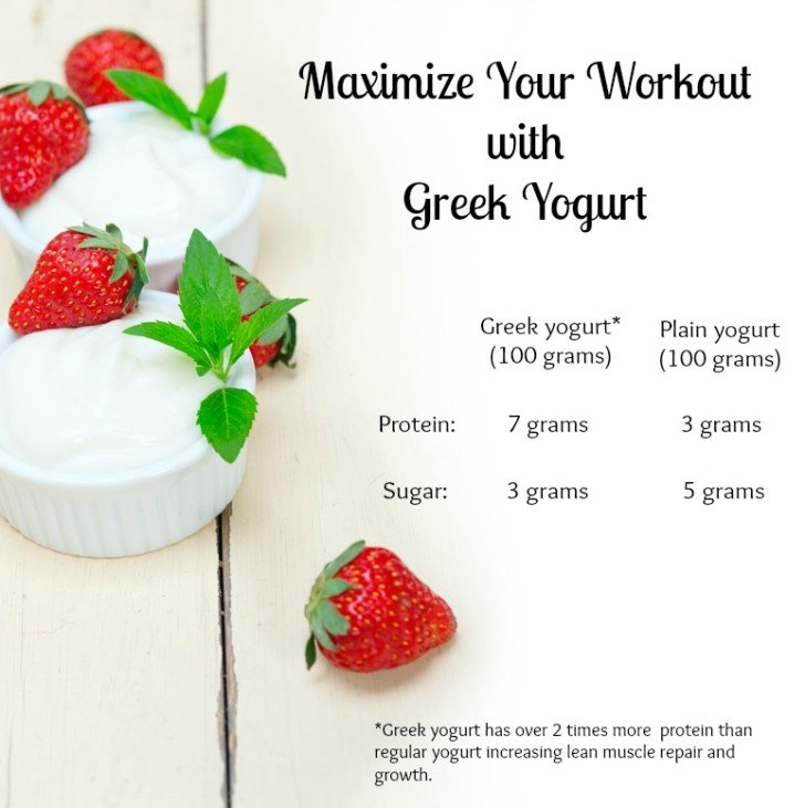 Maximize Your Workout With Greek Yogurt l Wholelifestylenutrition.com